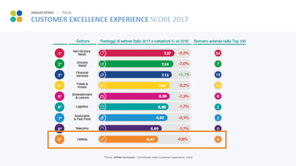 Classifica settori per Customer Excellence Experience secondo KPMG nel 2017